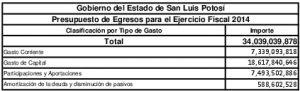 02 Presupuesto De Egresos Del Estado Y Clasificador Por Tipo De Gasto 2014