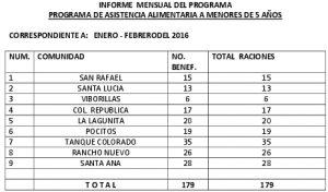 05 (PAAM) MENORES DE 5 AÑOS - ENE-FEB  2016