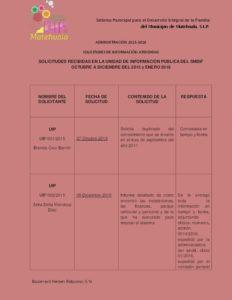 01 SOLICITUDES DE INFORMACIÓN ATENDIDAS OCT A DIC 2015 Y ENE - 2016